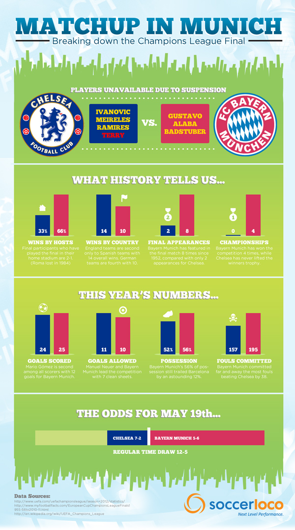 Champions League Final by the Number Infographic
